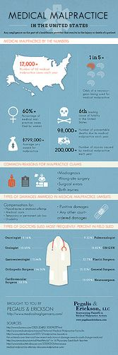 Medical Malpractice in the United States Infographic