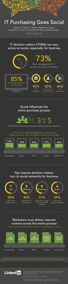 IT Purchasing Goes Social plus Infographic