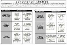 Transitions in Spanish Spanish Sentences, Spanish Grammar, Ap Spanish, Spanish Vocabulary, Spanish Words, Spanish Teacher, Spanish Classroom, Teaching Spanish, Spanish Language