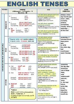 Verb tense chart esl pinterest verb tenses english and