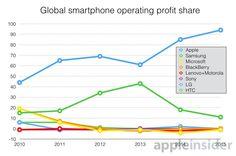 Apple's aandeel in de smartphone markt loopt almaar op. #ikfix #macrepair