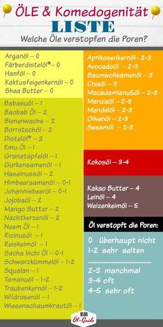 Welche Öle verstopfen die Poren, welche sind auch für unreine Haut geeignet: ein umfassende Liste mit Ölen und genauen Angaben zu Komedogenität. #komedogen #gesichtsöl #hautöl #arganöl #jojobaöl #kokosöl #unreinehaut #trockenehaut #ölguide