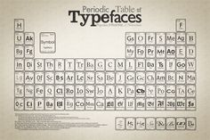 periodic table of font