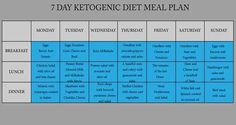 The Ketogenic Diet was created in the 1920 with the aim to treat epilepsy. Hence, it was discovered that the diet has a positive effect on the procession.