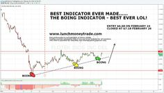BEST INDICATOR EVER MADE EVER :-) BOING BOING BOING http://www.lunchmoneytrade.com