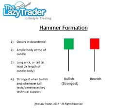A hammer is a single-bar price pattern that occurs only amidst a downtrend and signals a potential buying opportunity in advance of renewed upside momentum and price action. Forex Trading Software, Forex Trading Tips, Forex Trading System, India Stock Market, Stocks And Shares, Stock Trading Strategies, Candlestick Chart, Stock Charts, Day Trading
