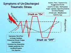 Trauma Therapy: Trauma Survivors have Symptoms Instead of Memories ...