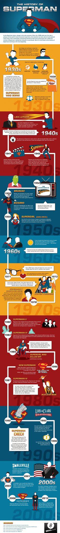 Infographic: De geschiedenis van Superman, de man van staal - Numrush