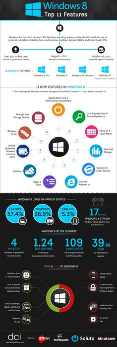Infographic on top 11 #Windows8 Features
