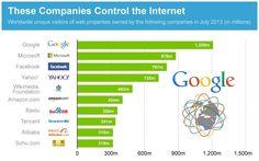 Las 10 compañías que controlan Internet