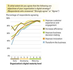 Strategy, not Technology, Drives Digital Transformation
