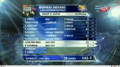 RAJASTHAN ROYALS need 143 to win Mumbai will be reasonably happy with their total. Rajasthan bowled exceedingly well with the new ball and kept the run flow under check. Vikramjeet Malik was the pick of the bowlers with three wickets.r.r GOING TO START BAT TO WATCH PLEASE VIST WWW.CRICLINKS.NET