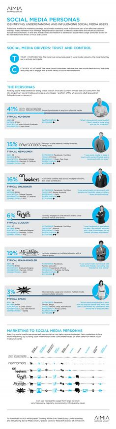 6 types of #socialmedia users you MUST know about! [INFOGRAPHIC]    http://www.imgrind.com/the-6-types-of-social-media-user-you-must-know/?utm_source=feedburner_medium=email_campaign=Feed%3A+IMGrind+%28IM+Grind%29