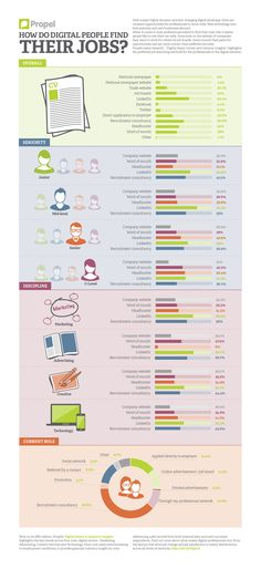 Propel infographic following the company's latest Digital Salary Survey