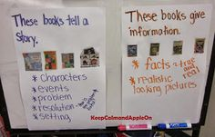 Keep Calm and Apple On: Anchor Charts and What to do with those OLD Scholastic Book Orders?!