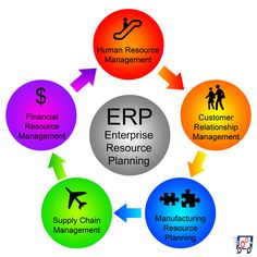 Our ERP solution provides cutting edge solution to all the organizations and caters perfectly to the requirements of fast grooming business.