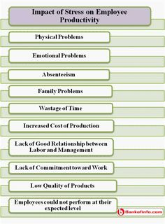 impact of employee remuneration on productivity International journal of business trends and technology- volume2issue4- 2012 impact of employee motivation on performance (productivity) in private organization 1.
