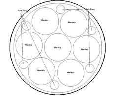 dome-layout Permaculture, Garden Design, Mandala, Layout, Throw Pillows, Chicken, Cushions, Page Layout, Backyard Landscape Design