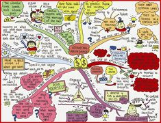 Attracting Abundance Mindmap.  Check out the other great mindmaps at http://www.mindmapart.com