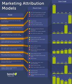 Marketing Attribution Model Infographic   Visual.ly