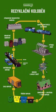 Co myslíte, třídíte, nebo recyklujete odpad? Classroom, Map, School, Africa, Class Room, Location Map, Maps