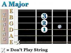 A open guitar chord