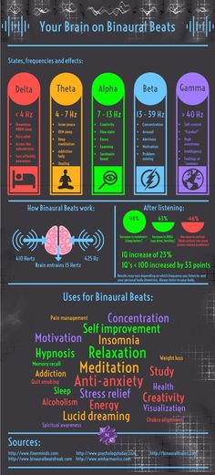 What are Binaural Beats? Tones produced specifically for the purpose of altering your brainwave frequencies. The posts in the link also contains an exclusive free binaural beats sample of a pure alpha wave. Reiki Healer, Binaural Beats, Sound Healing, Brain Waves, Learning To Be, The Cure, Construction Worker, Knowledge, Purpose