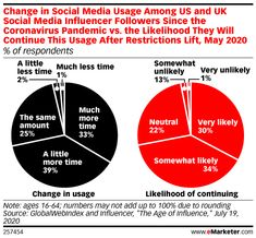 Influencer Followers Will Continue Spending More Time on Social Media After Restrictions Lift - eMarketer Trends, Forecasts & Statistics Social Media Influencer, Influencer Marketing, Social Marketing, Social Media Usage, Research Companies, Statistics, Terms Of Service, Insight