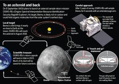 NASA to sample asteroid for clues to life on Earth Solar System Exploration, Johnson Space Center, Organic Molecules, Asteroid Belt, Space Facts, Planetary Science, Future Jobs, Our Solar System, Deep Space
