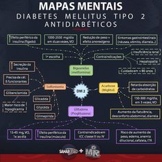 "386 curtidas, 4 comentários - Medicina Resumida (@medresumida) no Instagram: ""Hora do último mapa mental do nosso ciclo de Diabetes. Padrao SanarFlix. Aproveitem! O que é o…"" Med Student, Student Life, School Motivation, Study Motivation, Medical Students, Nursing Students, Study Board, Nurse Love, Diabetes Mellitus"