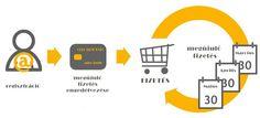 Az előfizetéses értékesítési modellé a jövő http://www.marketing112.hu/minden-termek-elofizetes-lenyegeben-mutatjuk-a-trukkot/