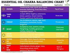 essential oils printable chart - Google Search