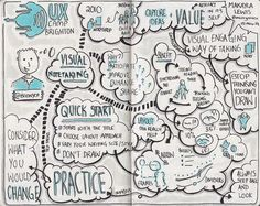 """Sketch notes from UXCB14 Session """"Visual notetaking"""" Talk by @Boonych (Drawn by Makayla Lewis) 