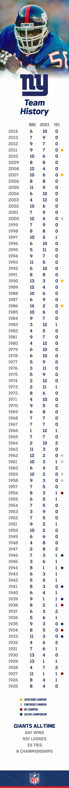 The New York Giants were one of the original 5 teams to join the NFL and since have had a long history of success. With 4 Super Bowl wins, they are one of the winningest teams in the league.