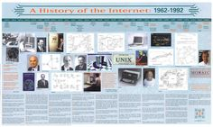 Internet History 1962 to 1992 | Internet History | Computer History Museum