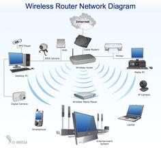 NETWORK-DIAGRAM-Wireless-Network-Wireless-Router-Network-Diagram