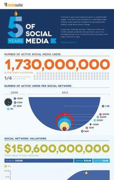 Fünf Jahre sind eine lange Zeit wenn es um den Bereich Social Media geht. Oder wer weiß noch, dass damals Facebook gerade einmal MySpace überholt hat? Hootsuite hat eine interessante Infografik erstellt, die die Entwicklung der großen Sozialen Netzwerke in den letzten Jahren zeigt.
