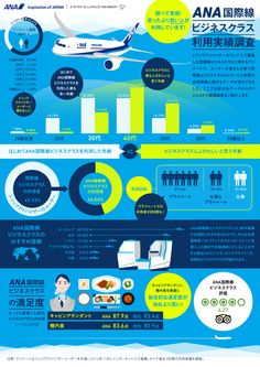 Japanese Traveller's Survey - Presented by ANA