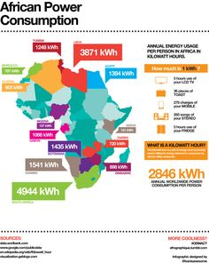 African Power Consumption