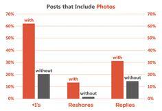 Google Plus Engagement: Study Shows How to Maximize It