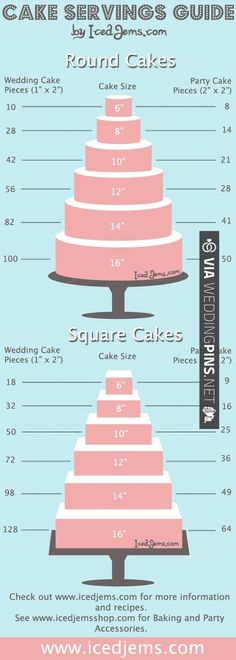 When it comes to the wedding cake, size matters. Once you prepare your guest list and determine how many people you're inviting, then you can decide how many layers you will need and at what size. Image by Iced Gems