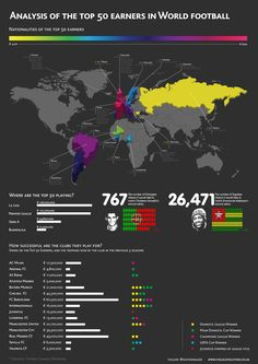 Analysis Of The Top 50 Earners In World Football. Top World Football Earners Infographic. Top Soccer, Play Soccer, World Football, Football Soccer, Football Info, Cool Diy, Premier League, Infographic Examples, Business Infographics