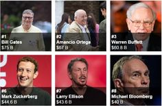 LIST of 2016 Richest People In The World