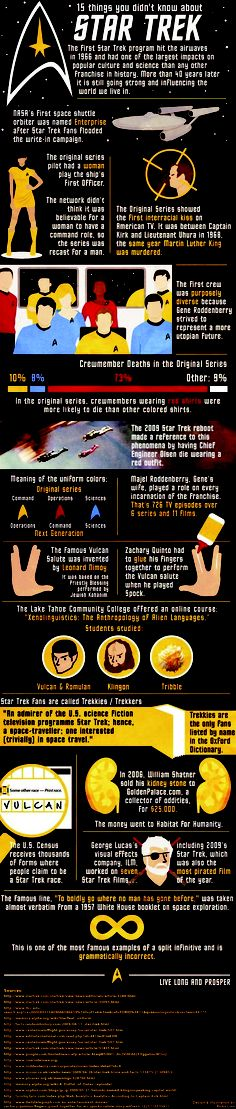 15 Things You Might Not Know About Star Trek / It was a show ahead of its time!