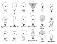 Light Bulb Shapes Types Sizes – Identification Guides and Charts