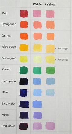 Images Simple Canvas Paintings, Small Canvas Art, Diy Canvas Art, Colorful Paintings, Easy Paintings, Acrylic Painting Canvas, Watercolor Mixing, Watercolor Paintings, Watercolor Tips