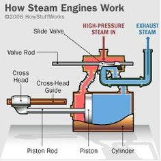 """HowStuffWorks """"Top 10 Industrial Revolution Inventions"""" - James Watt's Steam Engine; this is helpful in relating the scientific concepts within social studies. World History Teaching, Modern World History, World History Lessons, 8th Grade History, Latest Technology Gadgets, Transportation Unit, Small Engine, Industrial Revolution, Steam Engine"""