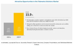 Automotive Telematics Market Intelligent Transportation System, Cloud Based Services, Electronic Control Unit, Smartphone Features, Future Trends, Commercial Vehicle, Market Research