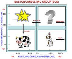 Hoy conoceremos algo acerca de la Matriz BCG , también llamada matriz de crecimiento o matriz de participación, la cual es una herra...