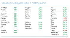 Panoramica ETF 4 Luglio 2016 - Mercati - Commoditiestrading